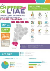 inae-infographie-2017-pyrenees-atlantiques-64.jpg